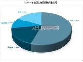 中国生物质型煤产量数据及市场格局分析