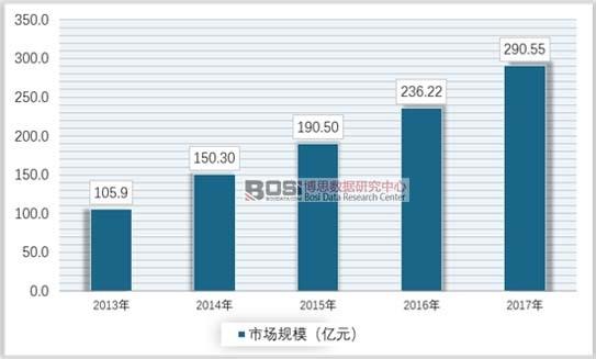 2013-2017年中国气体膜行业市场规模