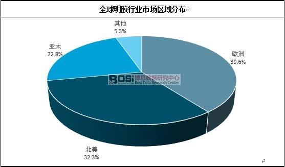 全球明胶行业市场区域分布