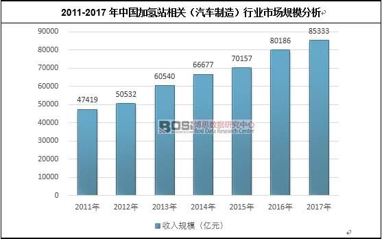 2011-2017年中国加氢站相关(汽车制造)行业市场规模分析