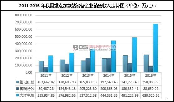 2011-2016年我国重点加氢站设备企业销售收入走势图(单位:万元)