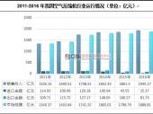 中国空气压缩机行业运营状况及市场前景分析