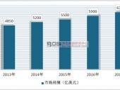 全球花卉行业规模及市场前景分析