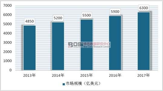 2013-2017年全球花卉行业市场规模