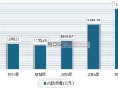 中国花卉种植现状及市场规模分析