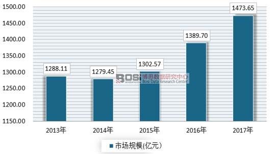 2013-207年我国花卉市场规模情况