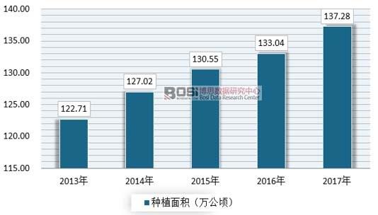 2013-207年我国花卉种植面积情况