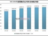 中国国际货运代理行业发展现状及市场规模走势分析