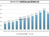中国民航运输周转量及发展前景分析