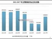 中国铁路货运总发送量及发展趋势分析