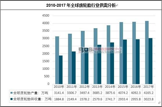 2010-2017年全球废轮胎行业供需分析