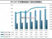 中国废旧轮胎产产销现状及发展趋势分析