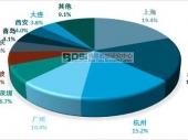 中国二手奢侈品消费区域集中度及市场前景分析