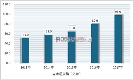2013-2017年中国二手奢侈品行业市场规模