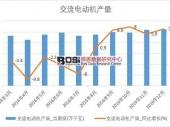 2018-2024年中国电动机市场深度调研与投资前景研究报告