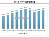 中国阿胶区域格局及市场需求分析