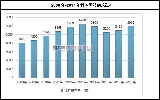 2008年-2017年我国阿胶需求量