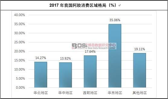 2017年我国阿胶消费区域格局(%)