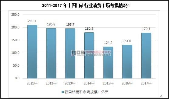2011-2017年中国钼矿行业消费市场规模情况
