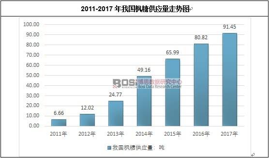 2011-2017年我国枫糖供应量走势图