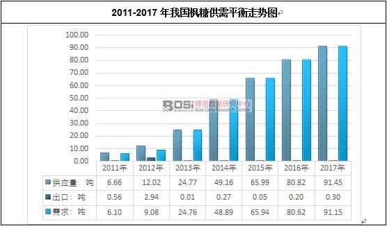 2011-2017年我国枫糖供需平衡走势图