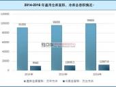 中国仓储物流行业发展现状及市场前景趋势分析