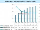 中国农产品物流进出口数据及市场趋势分析