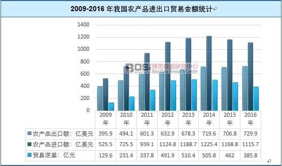 2009-2016年我国农产品进出口贸易金额