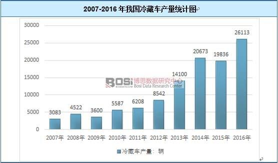 2007-2016年我国冷藏车产量图