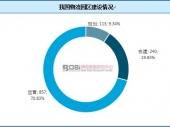 中国物流园区建设现状及发展趋势分析