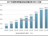 中国车载导航系统产销量及市场前景分析
