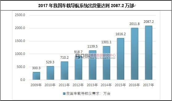 2017年我国车载导航系统出货量达到2087.2万部