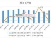 2019-2025年中国磷矿石(折含五氧化二磷30%)行业市场发展现状调研与投资趋势前景分析报告