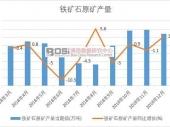 2018-2024年中国铁矿石运输市场分析与投资前景研究报告
