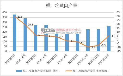 2018年中国鲜、冷藏肉产量数据月度