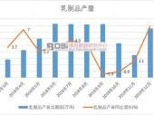 2019-2025年中国乳制品市场深度调研与投资前景研究报告