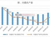 2019-2025年中国肉类制品市场分析与行业调查报告