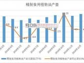 2019-2025年中国食用油行业市场发展现状调研与投资趋势前景分析报告