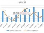 2019-2025年中国颗粒饲料市场分析与行业调查报告