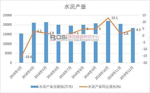 2018年中国水泥产量数据月度统计
