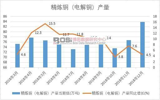 2018年中国精炼铜(电解铜)产量数据月度统计
