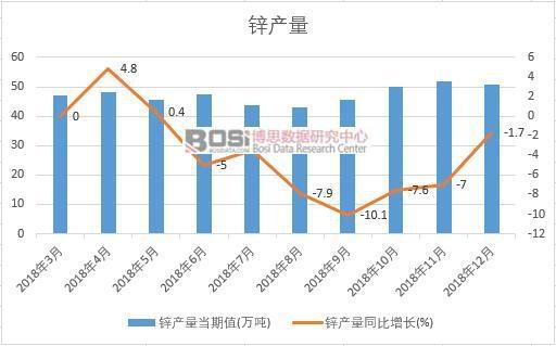 2018年中国锌产量数据月度统计