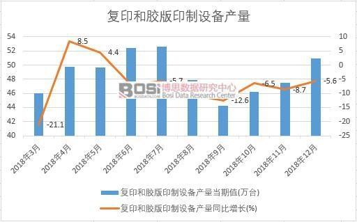 2018年中国复印和胶版印制设备产量数据月度统计
