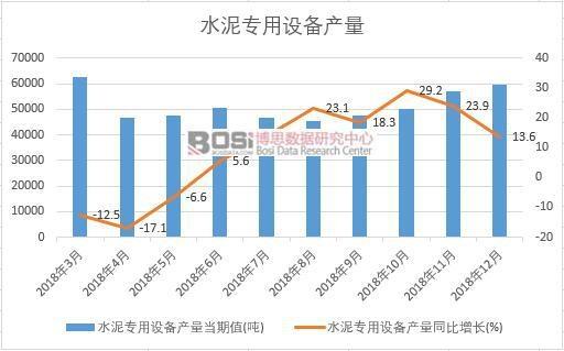 2018年中国水泥专用设备产量数据月度统计