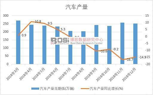 2018年中国汽车产量数据月度统计
