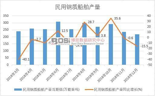 2018年中国民用钢质船舶产量数据月度统计