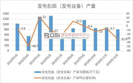 2018年中国发电机组(发电设备)产量数据月度统计