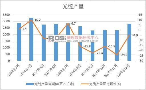 2018年中国光缆产量数据月度统计