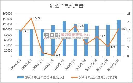 2018年中国锂离子电池产量数据月度统计