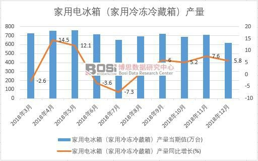 2018年中国冰箱产量数据月度统计